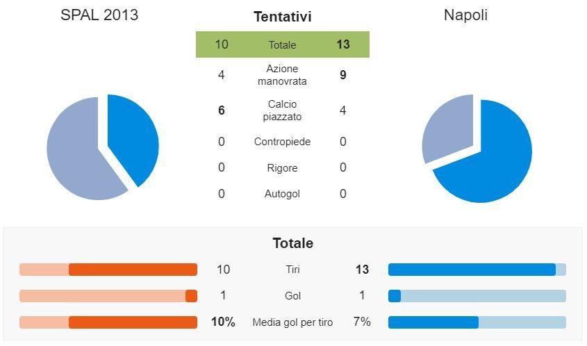 i tentativi offensivi di Spal e Napoli (whoscored.com)