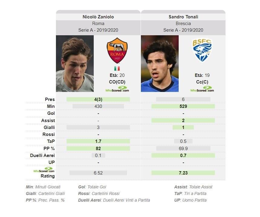 il confronto fra Zaniolo e Tonali secondo il portale whoscored.com