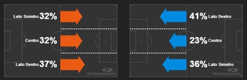il duello sulle corsie di Genoa (in arancio) e Milan (in azzurro) (whoscored.com)