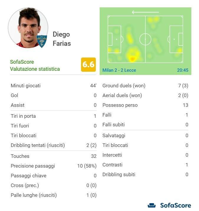 il match, nei numeri di Sofascore.com, di Farias del Lecce