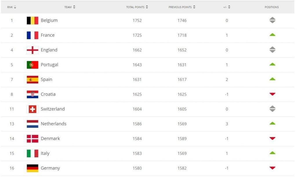 il ranking Uefa dell'Italia, 15esima per la Fifa, decima fra le nazionali Uefa (Fifa.com)