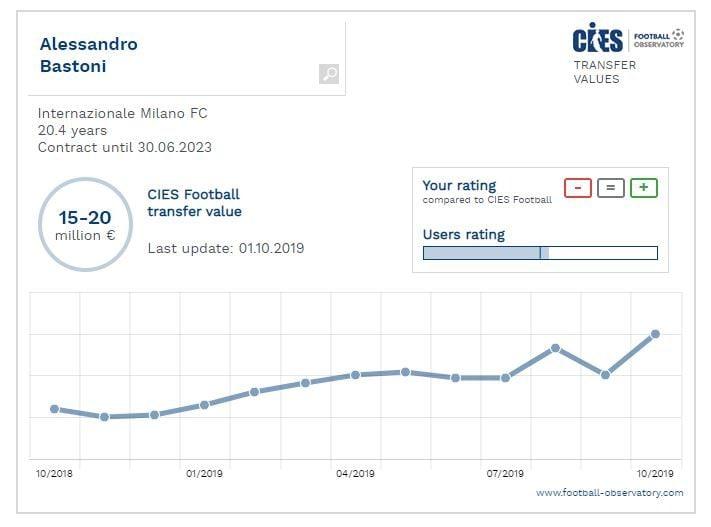 il valore di Bastoni secondo il Cies, l'osservatorio del football europeo