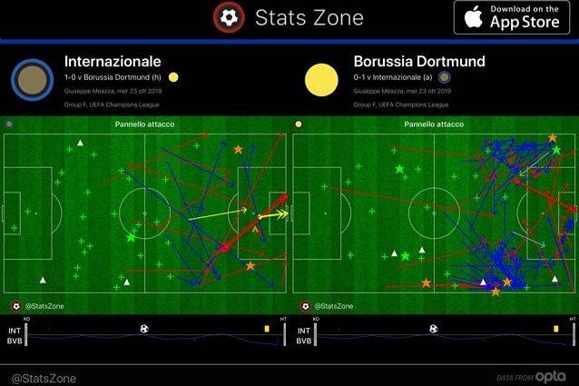 Il confronto offensivo tra Inter e Borussia Dortmund nel primo tempo. I tedeschi gestiscono più il pallone ma l'Inter protegge meglio l'area