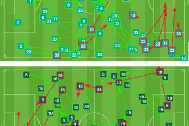 La circolazione di palla nei primi 20'. L'Inter (sopra) porta più uomini nella zona di sinistra. La Juve svuota il centro e insegue una maggiore simmetria sulle fasce