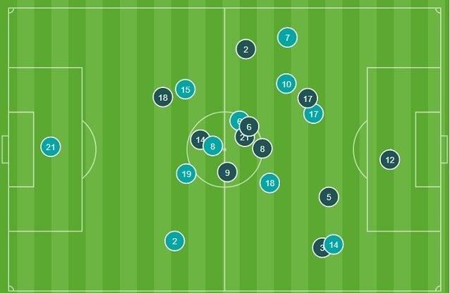 Le posizioni medie nel primo tempo. L'Italia (i cerchi più chiari) è bloccata al centro. Spinazzola è più libero ma non incide