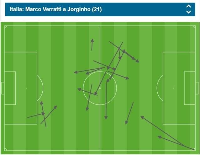 Al momento del gol, Jorginho ha ricevuto 21 passaggi da Verratti