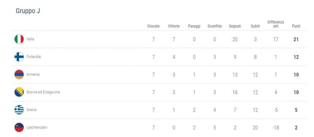 la classifica dell'Italia nel Gruppo J (Uefa.com)