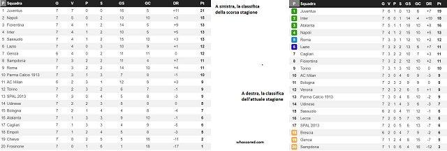 le classifiche della Serie A nello stesso periodo delle stagioni 2018/19 e 2019/20