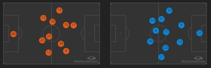 le posizioni medie del Milan (in arancio) e del Lecce (in azzurro) (whoscored.com)