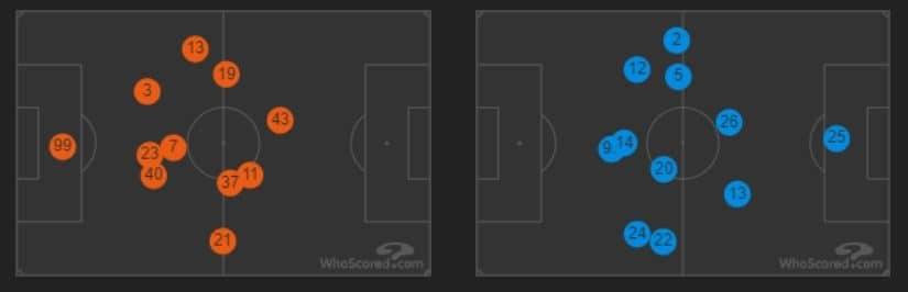 le posizioni medie di Spal (in arancio) e Napoli (in azzurro) (whoscored.com)