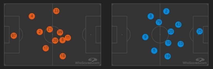 le posizioni medie in campo di Genoa (in arancio) e Milan (in azzurro) (whoscored.com)