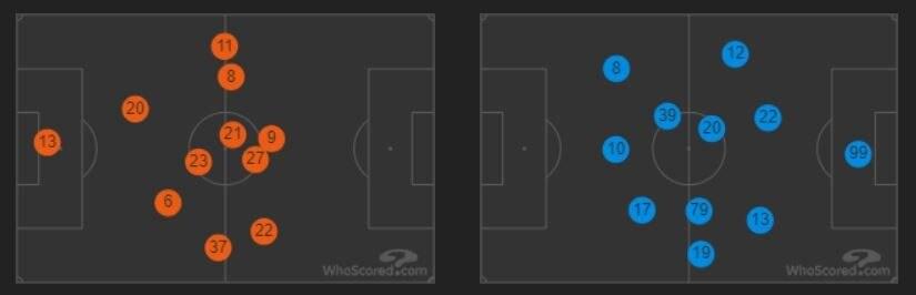 le posizioni medie in campo di Roma (in arancio) e Milan (in azzurro) (whoscored.com)