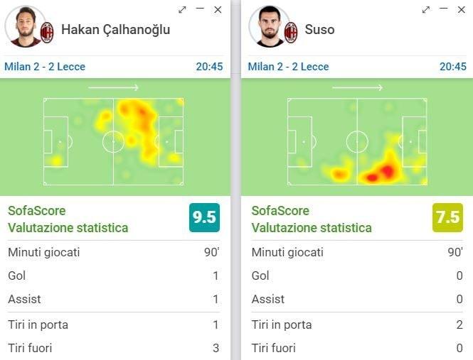 le prestazioni, secondo i numeri di Sofascore.com, di Calhanoglu e Suso