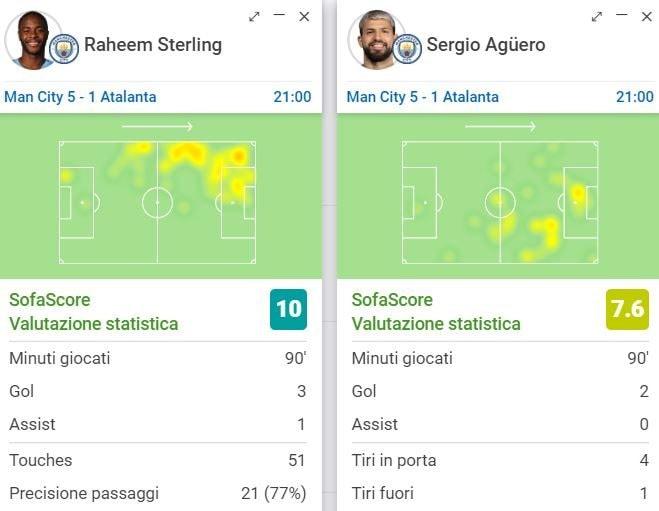 le prestazioni, secondo sofascore.com, di Aguero e Sterling