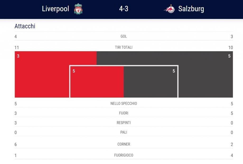 le statistiche, dell'Uefa. fra Liverpool e Salisburgo