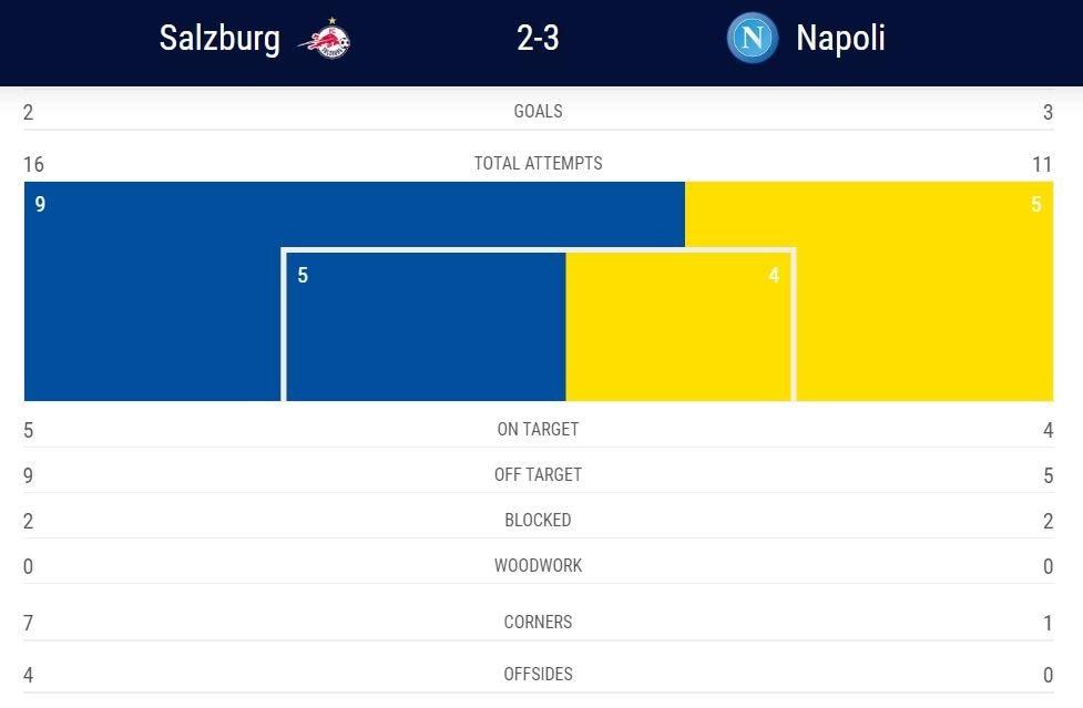 le statistiche offensive del match (Uefa.com)
