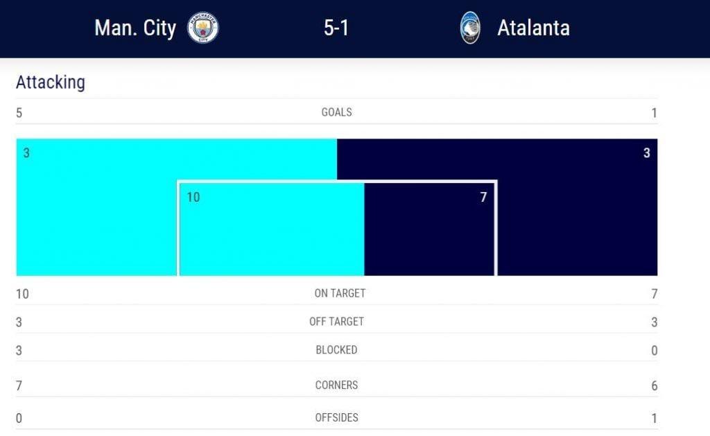le statistiche offensive, secondo l'Uefa, di Man City–Atalanta