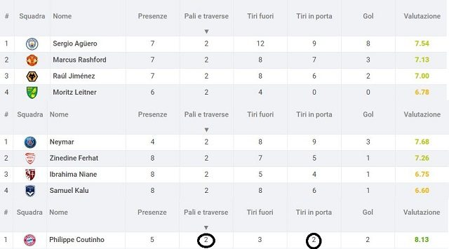 la geografia dei legni in Premier League, Ligue 1 e Bundesliga secondo Sofascore.com