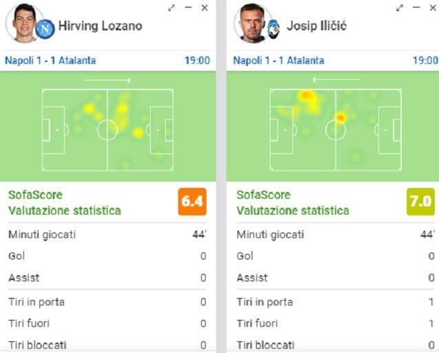 Il primo tempo di Ilicic e Lozano: il messicano può giocare più avanzato, lo sloveno deve abbassarsi a centrocampo