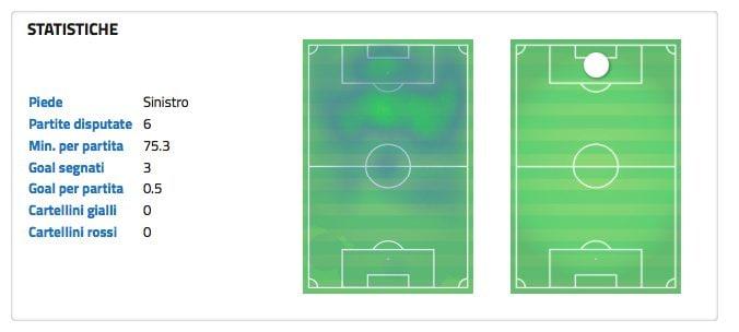 La scheda di Lukaku delle prime 6 gare di Serie A. (wyscout.com)