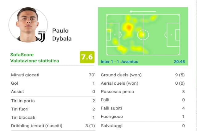 I numeri della partita giocata da Dybala (Sofascore)