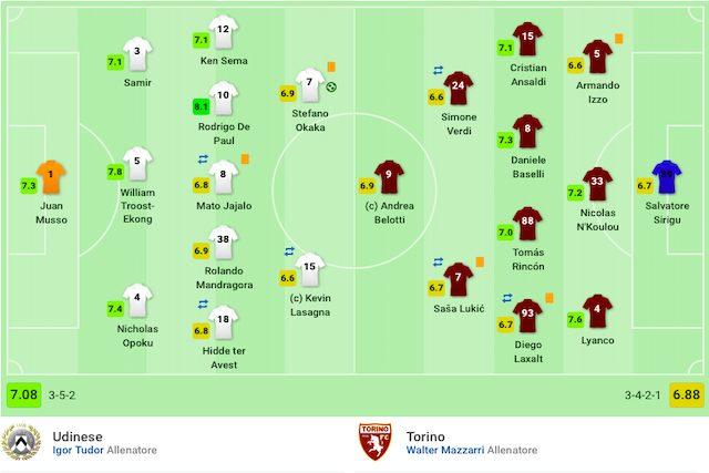 Le valutazioni finali di Udinese–Torino (Sofascore)