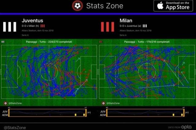 I passaggi nel primo tempo: più quantità per la Juve, il Milan però entra di più in area