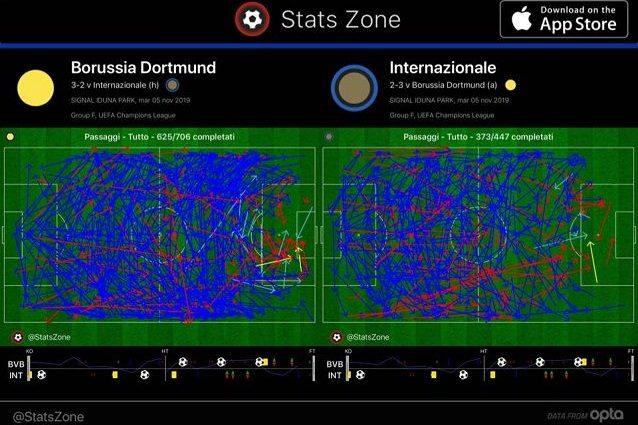 I passaggi completati confermano la superiorità del Borussia in tutte le zone del campo