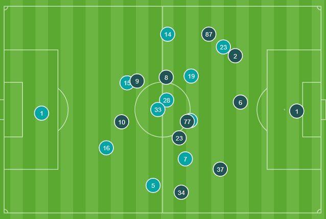Nelle posizioni medie del primo tempo, ci sono i presupposti dei due gol dell'Inter. Il Borussia (più chiari) pagano la distanza tra Hummels e Schulz (n.14 e 15)