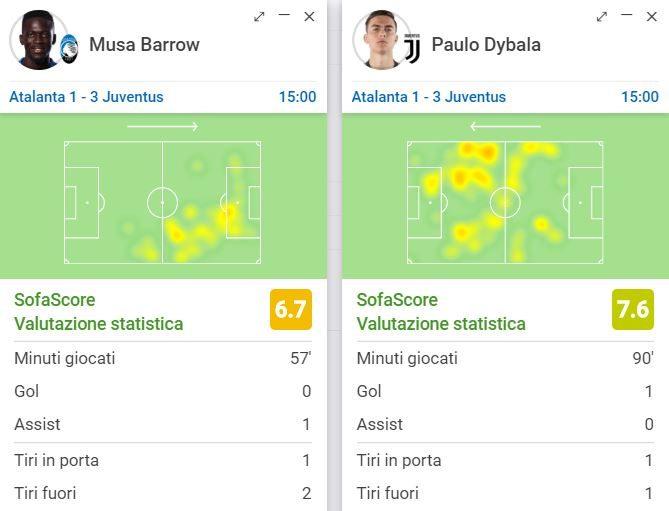 le prestazioni individuali di Barrow e Dybala (sofascore.com)