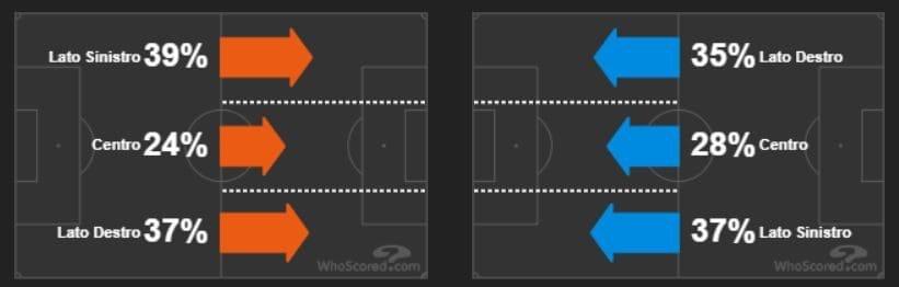 lo sviluppo del gioco laterale di Atalanta (in arancio) e Juventus (in azzurro) (whoscored.com)