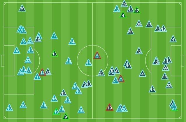 Gli interventi difensivi nella prima mezz'ora. La Juve (celeste) praticamente non va al contrasto a ridosso dell'area avversaria