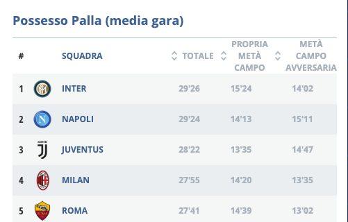 il possesso palla medio per gara di Napoli e Roma (legaseriea.it)