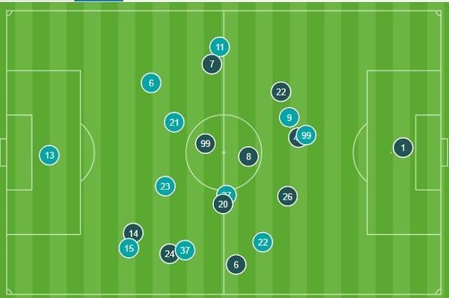 Le posizioni medie nel primo tempo. Il Napoli (più scuri nell'immagine) porta tre uomini contro Cetin e Spinazzola