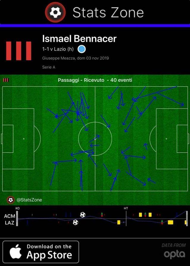 I 40 passaggi che Bennacer ha ricevuto nei primi 70 minuti di partita