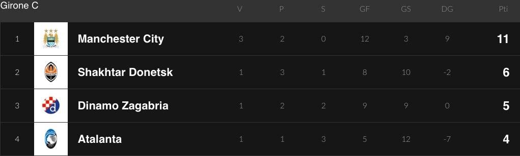 La classifica dell'Atalanta nel Girone C di Champions
