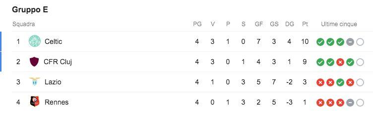 La classifica di Europa League della Lazio