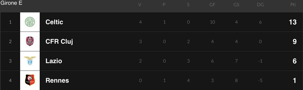 La classifica del girone di Europa League della Lazio
