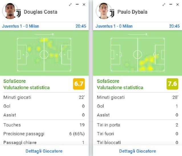 Le posizioni di Douglas Costa e Dybala che allargano la difesa del Milan