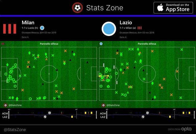 La mappa degli interventi difensivi nella prima ora di gioco evidenzia le mancanze del Milan nella zona di destra della difesa