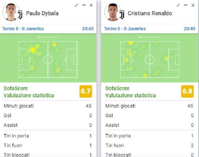 Il primo tempo di Dybala e Cristiano Ronaldo: evidente la ricerca degli spazi lontano dall'area