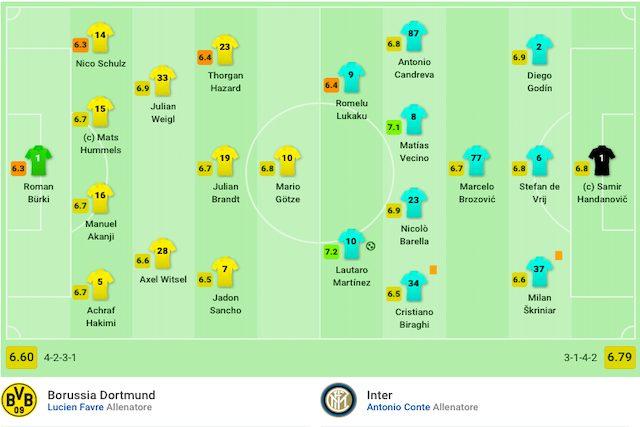 I primi 22 scesi in campo a Dortmund (Sofascore)