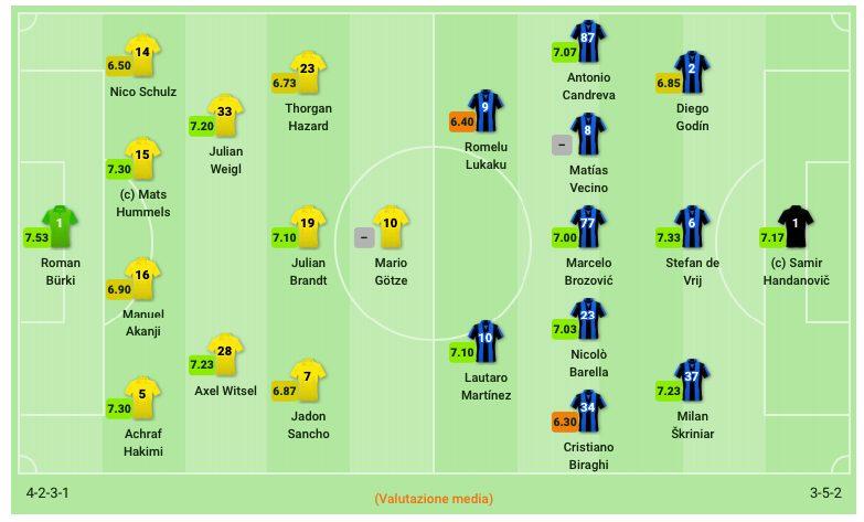 Le formazioni di BVB–Inter. (sofascore.com)