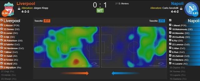 Le heatmaps di Liverpool e Napoli alla fine del primo tempo del match di Anfield (fonte WhoScored)