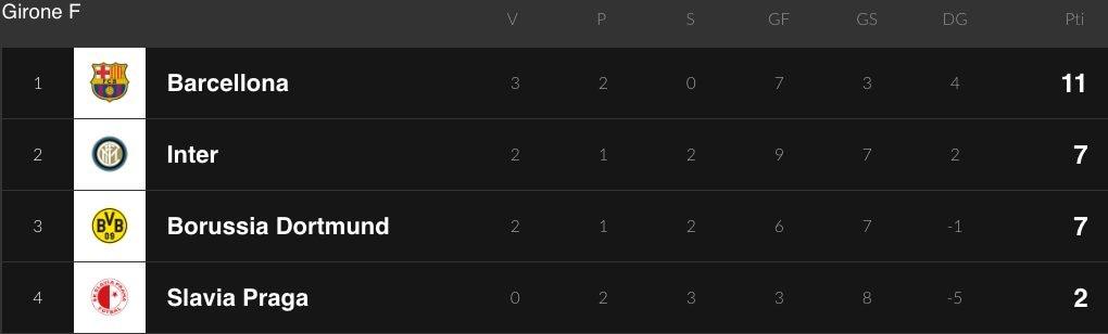 La classifica dell'Inter nel Girone F di Champions League