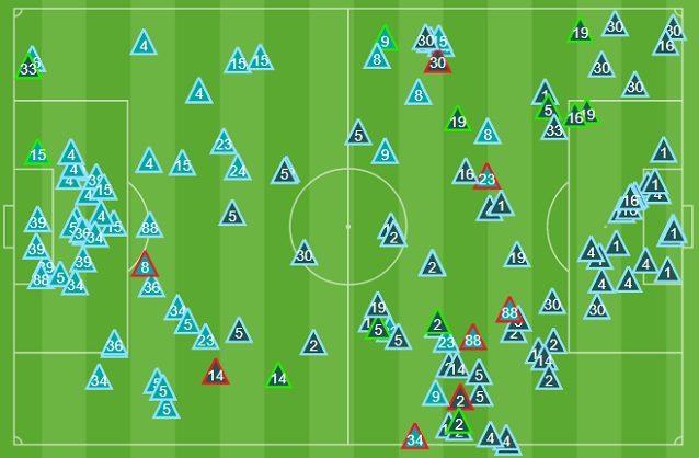 Gli interventi difensivi nella Juve si moltiplicano dal lato di de Sciglio. Il Torino si richiude a proteggere l'area