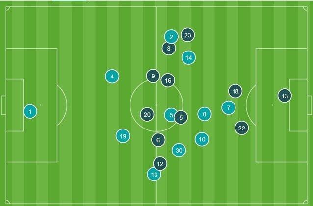 Le posizioni medie nel primo tempo. Nella Juve (più chiari) Ronaldo è spesso l'uomo più avanzato
