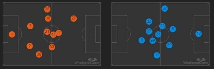 le posizioni medie in campo di Parma (in arancio) e Roma (in azzurro) (whoscored.com)