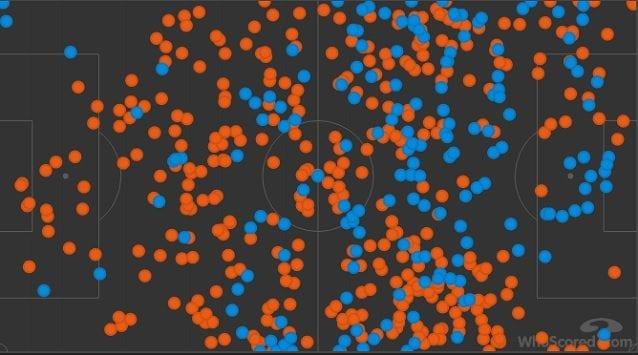 I passaggi nel primo tempo. Il Liverpool (arancio) domina il possesso ma il Napoli protegge bene l'area