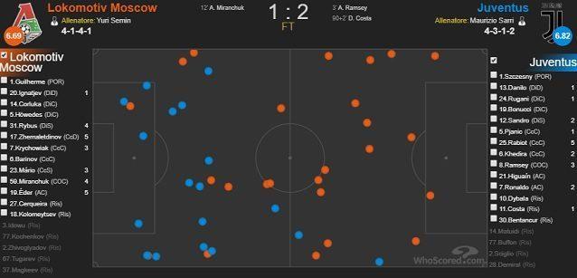 I palloni persi dai giocatori della Lokomotiv e della Juventus nel match del Gruppo D (fonte WhoScored)